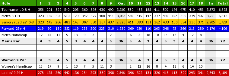 Below You Will Find Yardage Information On All Of Our Holes To See More Any Given Hole Including A Diagram Click The Number At